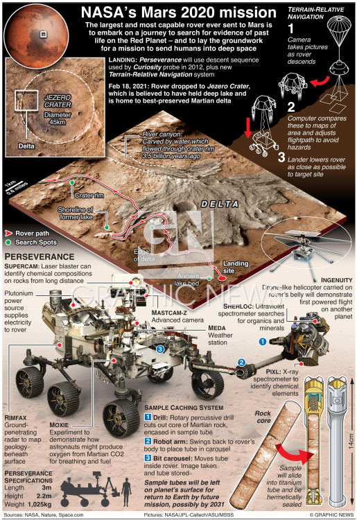 NASA's Mars 2020 mission infographic