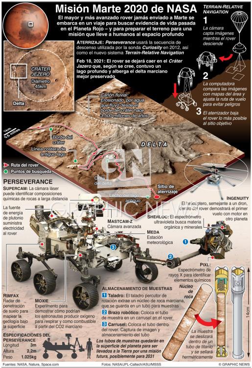 Misión Marte 2020 de NASA infographic
