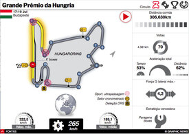 F1: GP da Hungria 2020 interactivo infographic