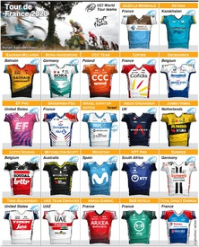 CYCLING: Tour de France teams 2020 (5) infographic