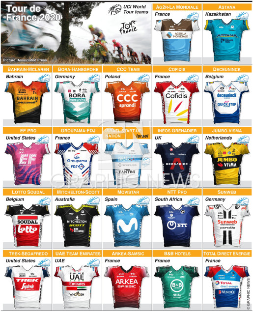 Tour de France teams 2020 (3) infographic