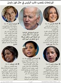 الانتخابات الأميركية: المرشحات لمنصب نائب الرئيس في حال فوز بايدن infographic