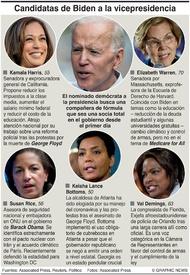 ELECCIÓN EUA: Compañeras de fórmula para Biden infographic
