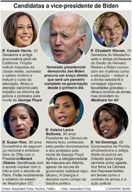 ELEIÇÕES NOS EUA: Candidatas a vice-presidente de Biden infographic