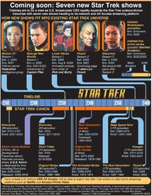 ENTERTAINMENT: Coming soon – seven new Star Trek shows infographic