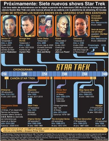 ENTRETENIMIENTO: Próximamente: Siete nuevos shows de Star Trek shows infographic