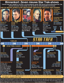 ENTERTAINMENT: Binnenkort: Zeven nieuwe Star Trek series infographic