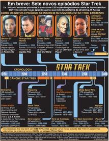 ENTRETENIMENTO: Em breve: Sete novos episódios Star Trek infographic