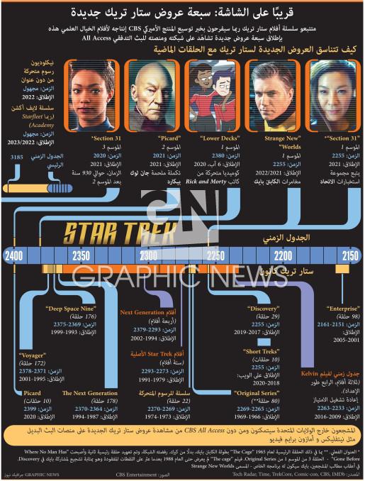 قريبًا على الشاشة - سبعة عروض ستار تريك جديدة infographic