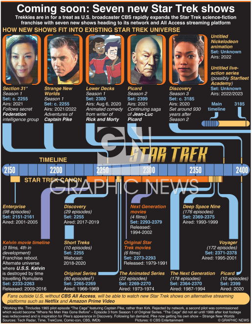Coming soon – seven new Star Trek shows infographic