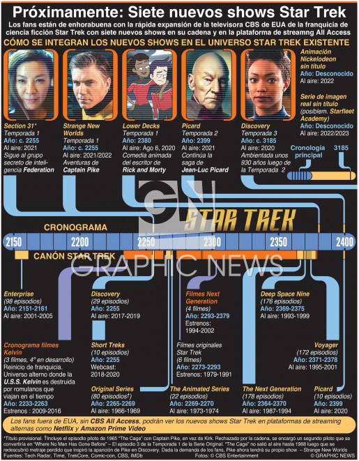 Próximamente: Siete nuevos shows de Star Trek shows infographic