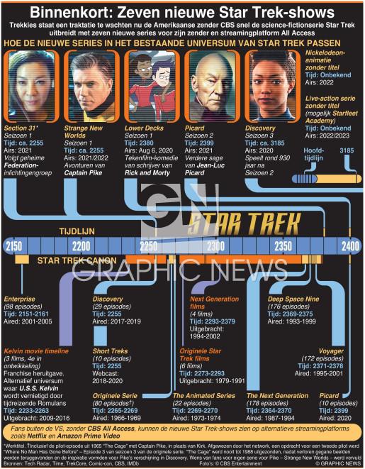 Binnenkort: Zeven nieuwe Star Trek series infographic