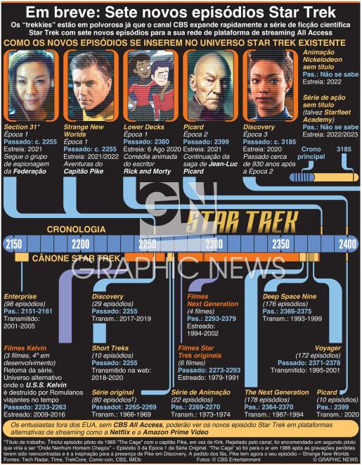 Em breve: Sete novos episódios Star Trek infographic