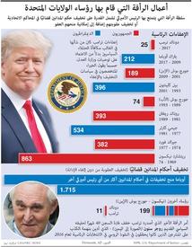 سياسة: أعمال الرأفة التي قام بها رؤساء الولايات المتحدة infographic