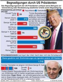 POLITIK: Begnadigungen und Strafminderungen von US Präsidenten infographic
