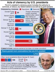 POLITICS: U.S. presidential pardons and commutations infographic
