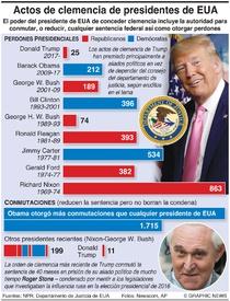 POLÍTICA: Perdones y conmutaciones presidenciales de EUA infographic