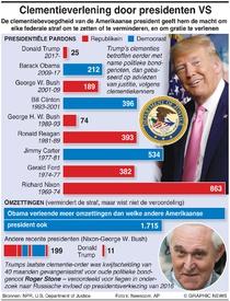 POLITIEK: Amerikaans presidentieel pardon en strafomzetting infographic