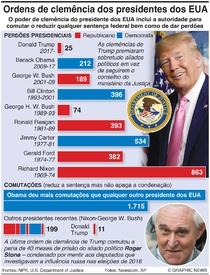 POLÍTICA: Perdões e comutações dos presidentes dos EUA infographic