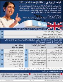 بركسيت: نظام الهجرة البريطاني الجديد infographic