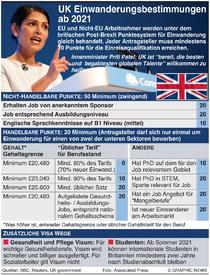 BREXIT: Britanniens neues Einwanderungssystem infographic
