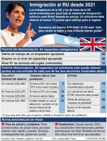 BREXIT: Nuevo sistema de inmigración de Gran Bretaña infographic