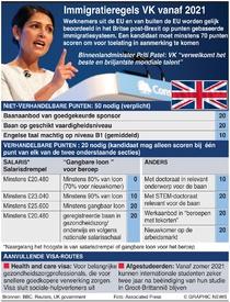 BREXIT: Nieuwe Britse immigratiesysteem infographic