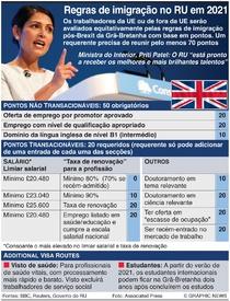 BREXIT: Novo sistema de imigração da Grã-Bretanha infographic