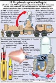 MILITÄR: C-RAMs Einsatz im Irak infographic