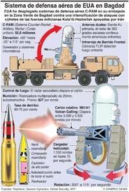 EJÉRCITO: EUA despliega C-RAM en Irak infographic