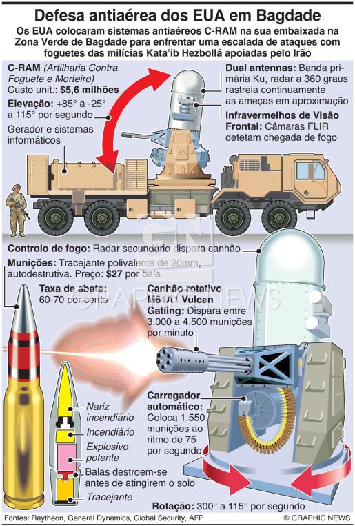 EUA colocam baterias C-RAM no Iraque infographic