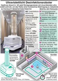 TECH: Ultraviolett Licht Desinfektionsroboter infographic