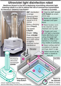 TECH: Ultraviolet light disinfection robot infographic