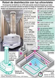 TECNOLOGÍA: Robot de desinfección con luz ultravioleta infographic