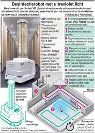 TECH: Robor desinfecteert met ultraviolet lichht infographic