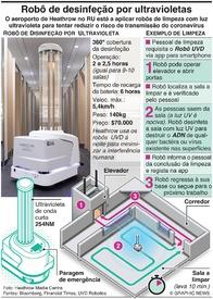 TECNOLOGIA: Robô de desinfeção por luz ultravioleta infographic