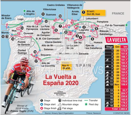 La Vuelta a España 2020 route infographic