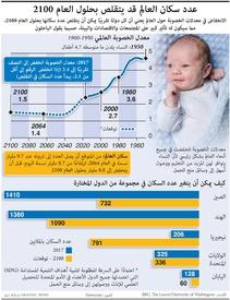 صحة: عدد سكان العالم قد يتقلص بحلول العام ٢١٠٠ infographic