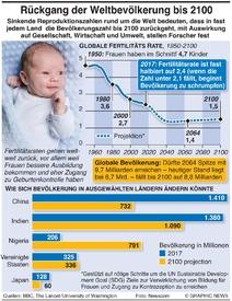 GESUNDHEIT: Weltbevölkerung könnte bis 2100 zurückgehen infographic