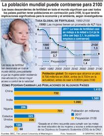 SALUD: La población mundial podría contraerse para 2100 infographic
