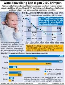 GEZONDHEID: Wereldbevolking kan tegen 2100 krimpen infographic