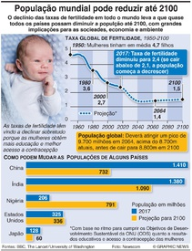 SAÚDE: População mundial pode diminuir até 2100 infographic