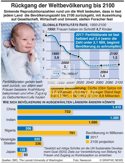 Weltbevölkerung könnte bis 2100 zurückgehen infographic