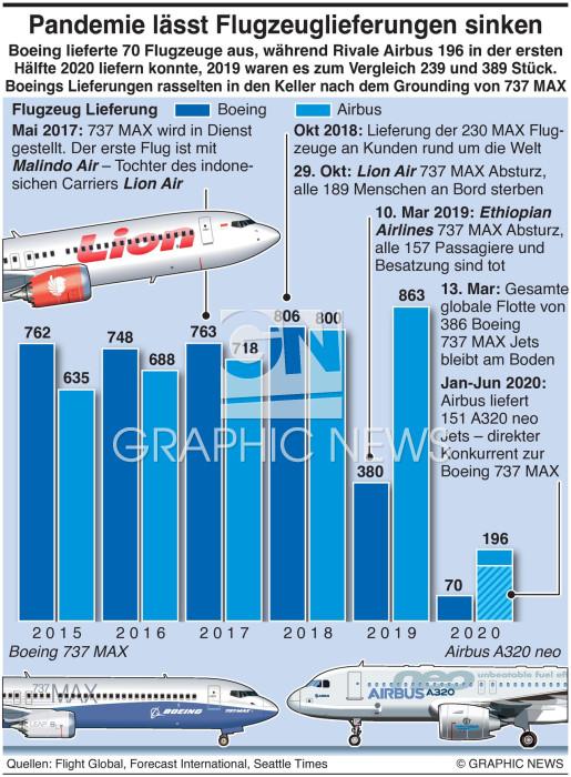 Boeing Airbus Lieferungen infographic