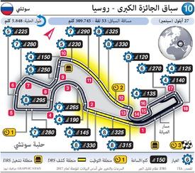 فورمولا واحد: سباق الجائزة الكبرى - روسيا ٢٠٢٠ infographic