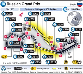 F1: Russian Grand Prix 2020 infographic