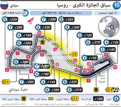 سباق الجائزة الكبرى - روسيا ٢٠٢٠ infographic