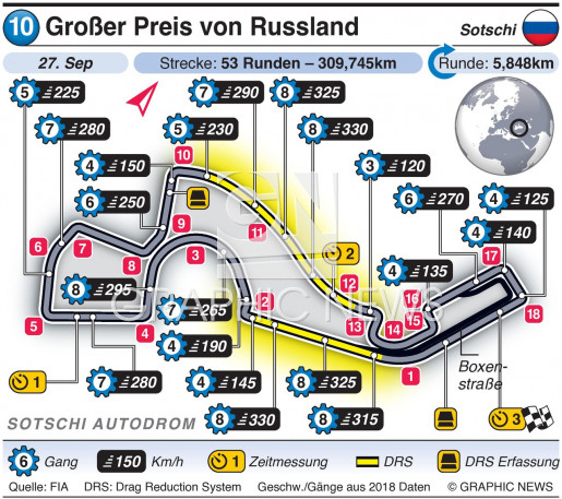 Russland Grand Prix 2020 infographic