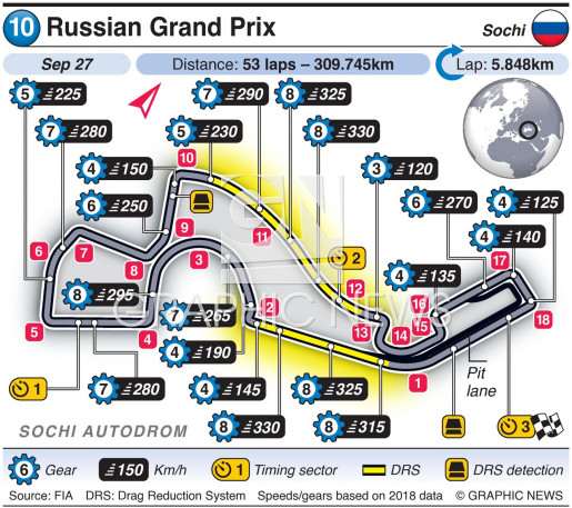 Russian Grand Prix 2020 infographic