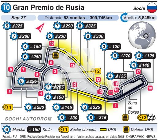 Gran Premio de Rusia 2020 infographic